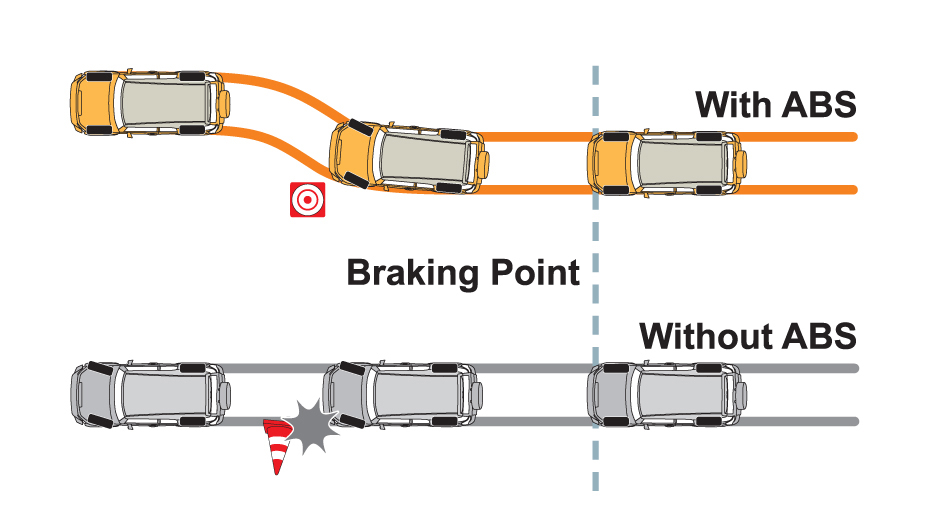 Better steering control with Antilock Braking System