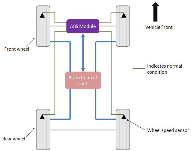 Diagram Of Abs - Your Wiring Diagram