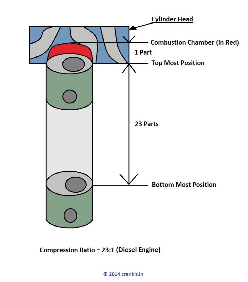 Combustion chamber and Compression Ratio simple diagram