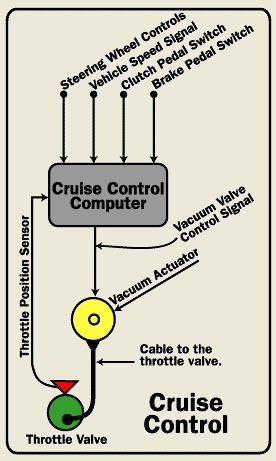 Cruise-control-block-diagram