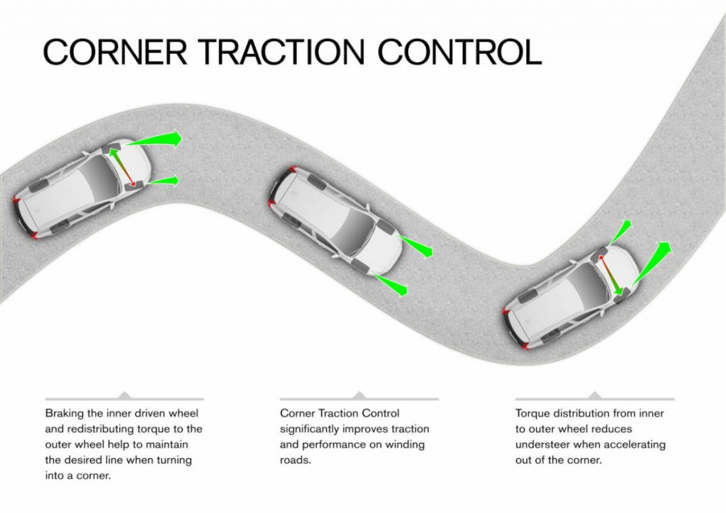 Working of traction control system