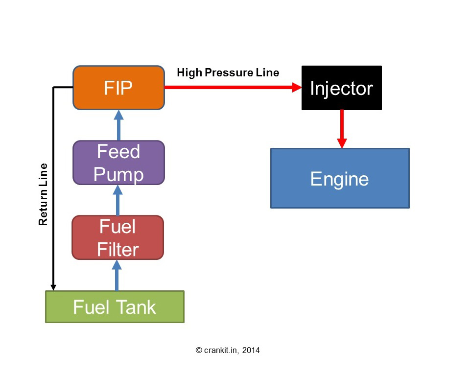 Schematic Diagram of Direct Injection (DI) System
