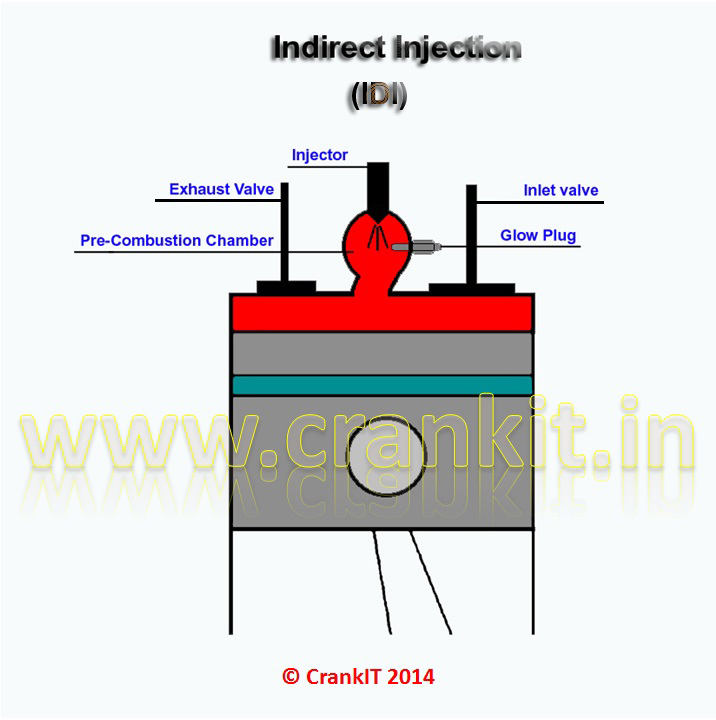 Indirect Injection & 'Pre-combustion' chamber diagram