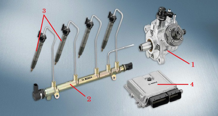 Common Rail Fuel System (Courtesy: Bosch)