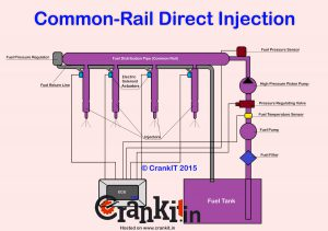 Common Rail Direct Injection (CRDi)