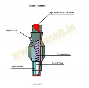 Injector     How A Fuel    Injector    Works  Design And Working