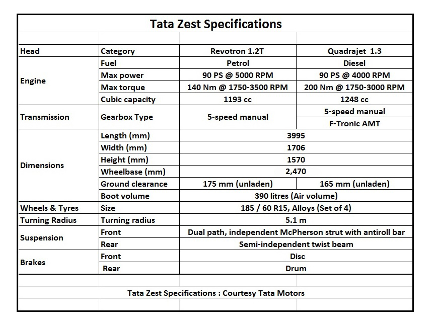 Tata Zest specifications (Courtesy: Tata Motors)