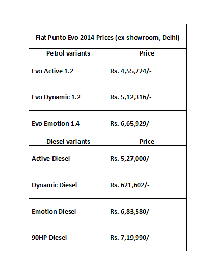 Fiat Punto Evo price (Courtesy: Fiat India)