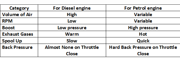 Turbocharger Diesel vs Petrol