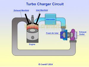 Turbocharger circuit