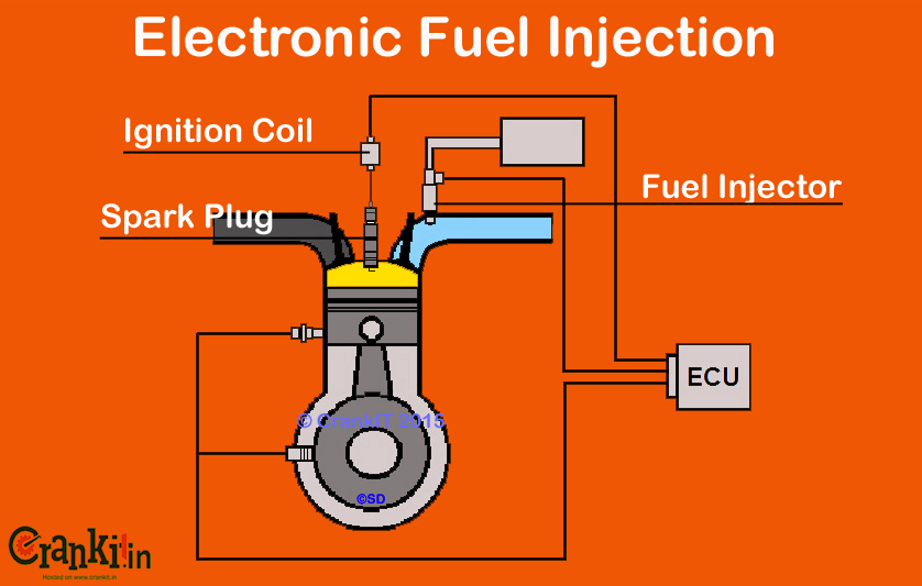 Electronic Fuel Injection in bikes