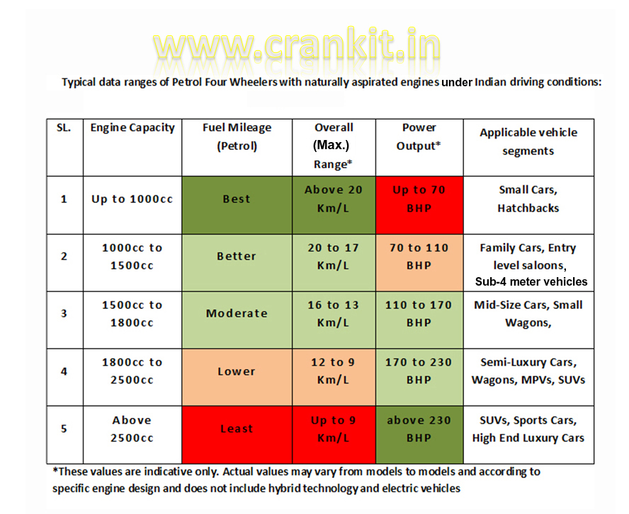 Typical data ranges for Petrol Four Wheelers