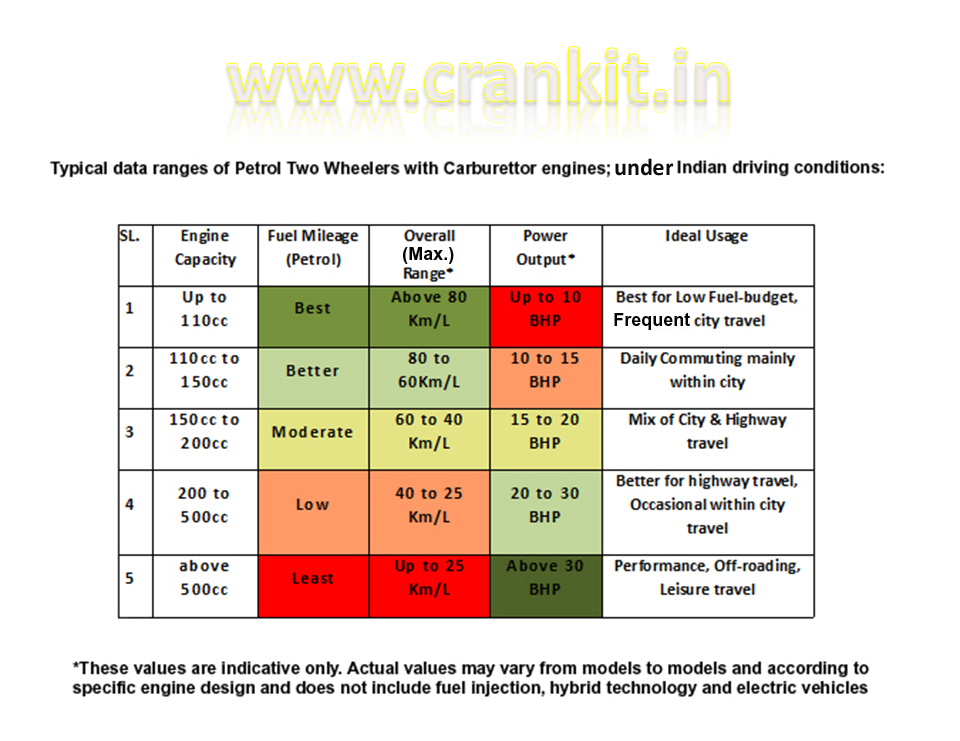 Typical data ranges for Petrol Two Wheelers