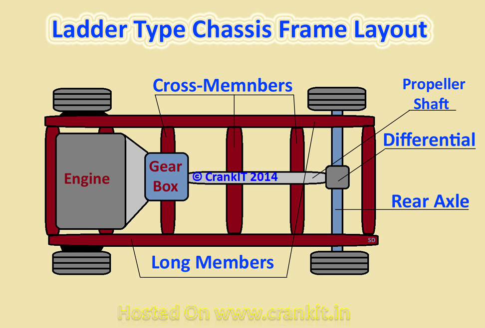 Ladder Frame simple diagram