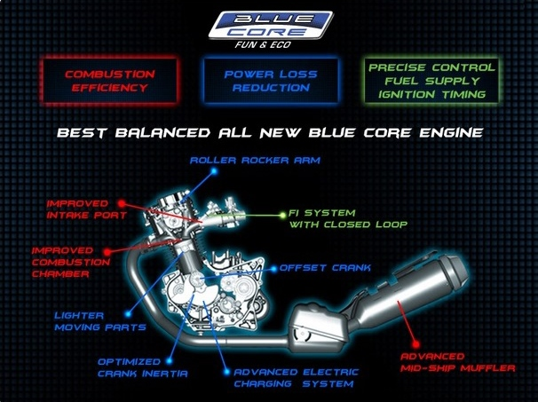 Blue Core Technology (Photo Courtesy: Yamaha)