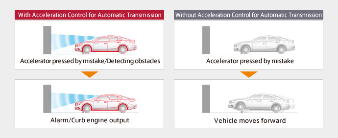 Benefits of acceleration control