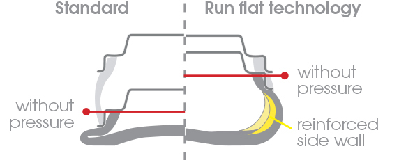 Ordinary vs Run Flat Tyres (Courtesy: Bridgestone)