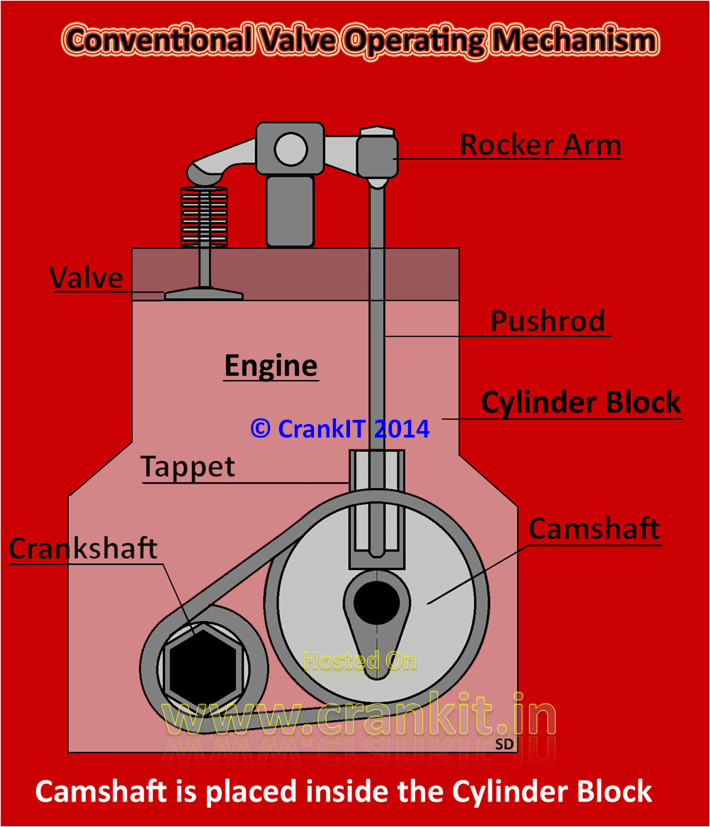 The conventional valve operating mechanism