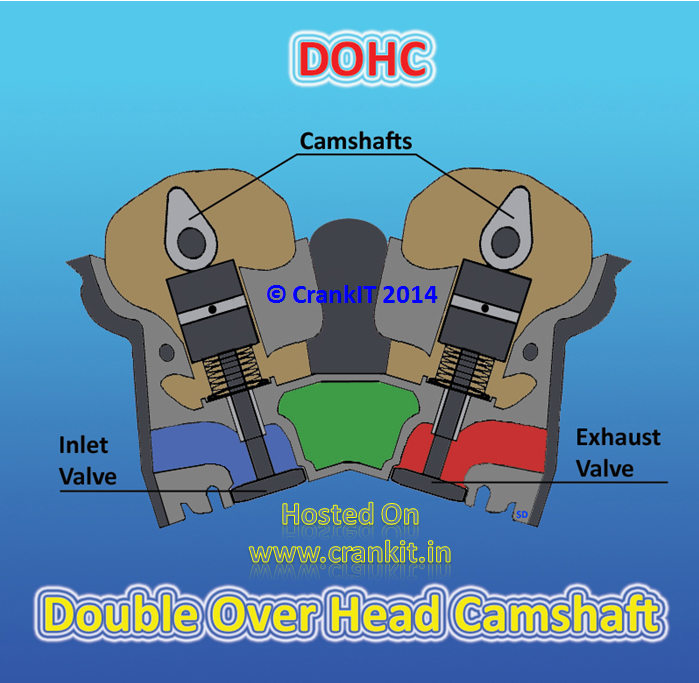 DOHC - 'Double Over Head Camshaft' mechanism diagram