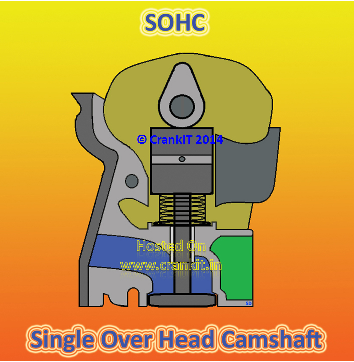 SOHC - 'Single Over Head Camshaft' mechanism