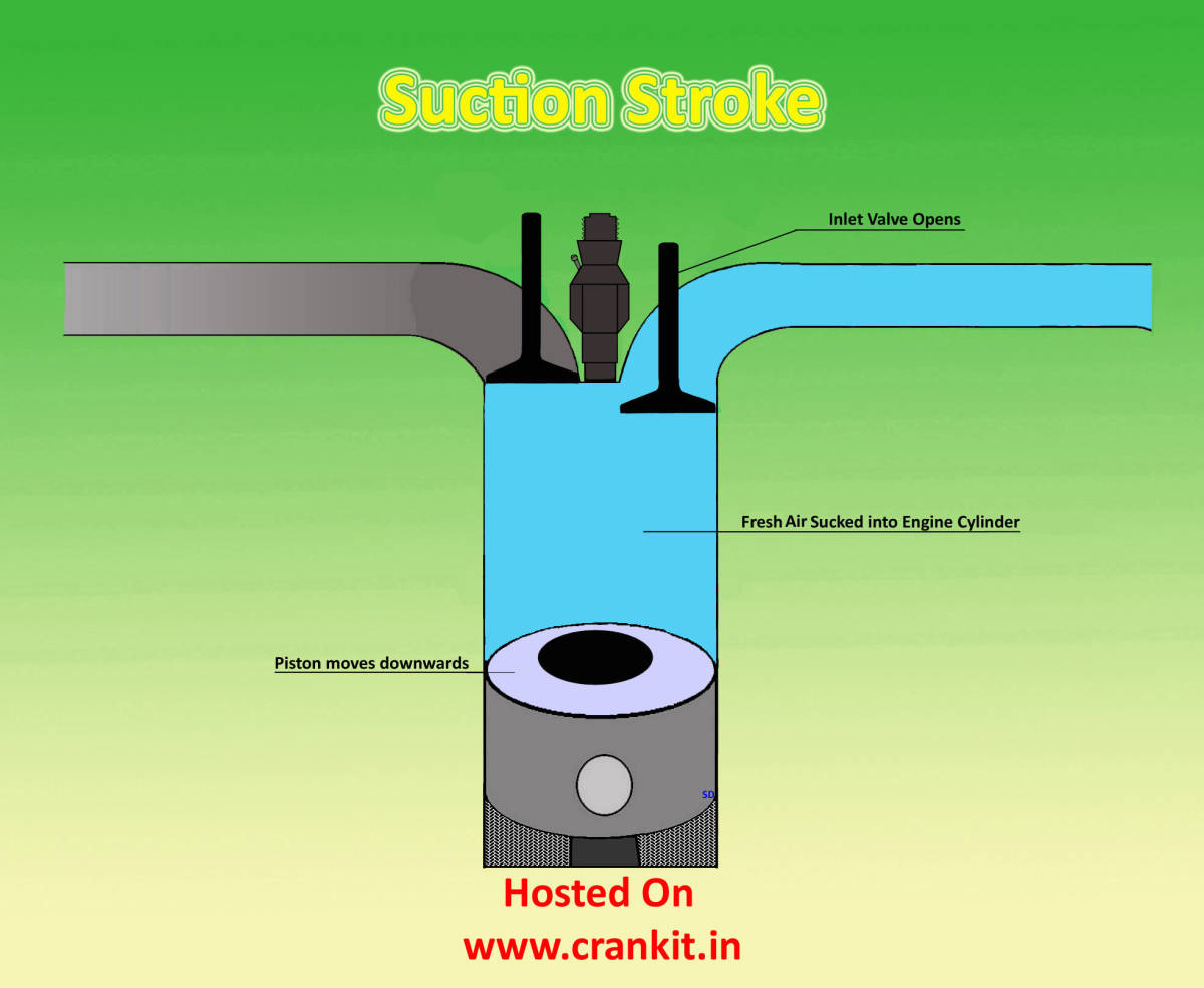 Diesel Engine How A 4 Stroke Or Compression Ignition Power Diagram Suction