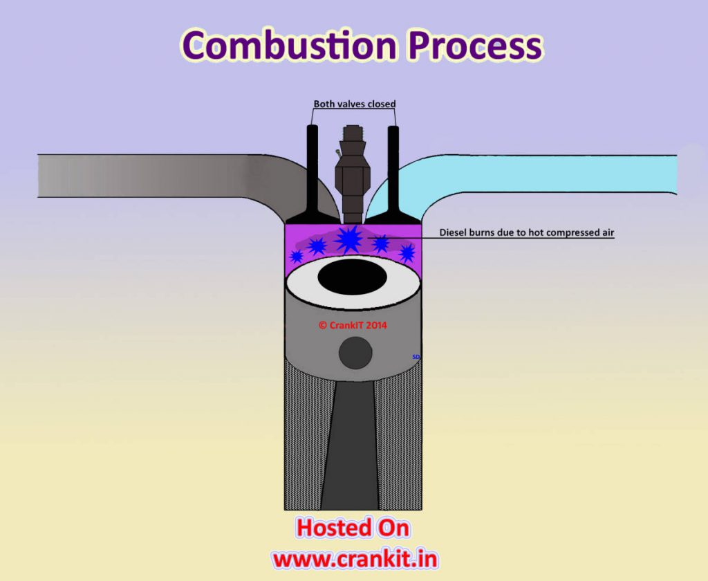 Diesel Engine Combustion