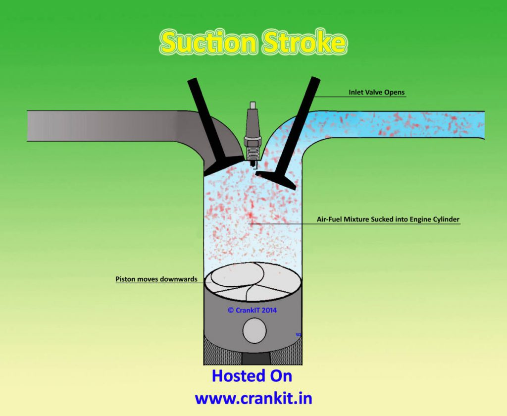 Petrol Suction Stroke