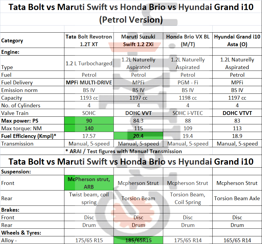 Comparison: Tata Bolt vs the Rest Petrol - Specifications