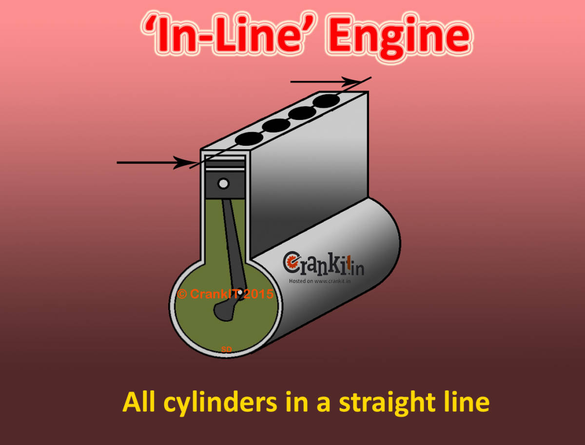 Inline Engine Diagram Simple Wiring Post Cylinder