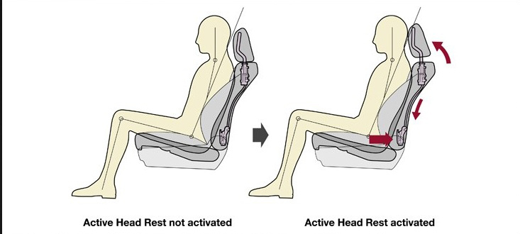 Working of Active Headrest