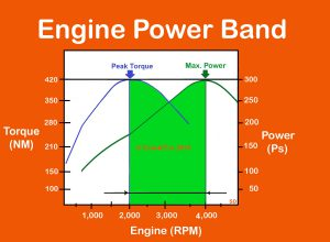 Engine Power Band