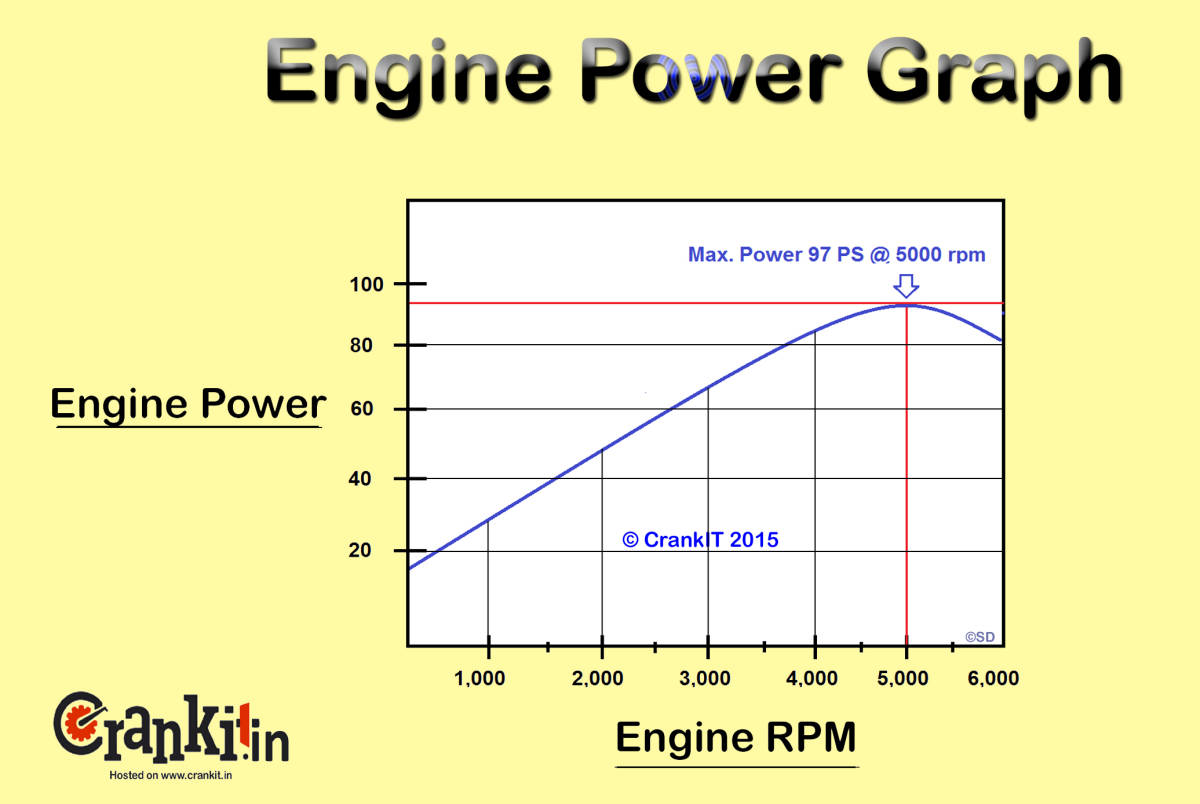 Engine Horse Power graph diagram