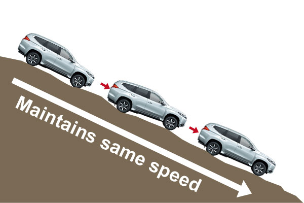 Hill Descent Control (Image Courtesy: Mitsubishi)