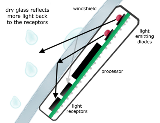 Working-principle-of-rain-sensing-wipers
