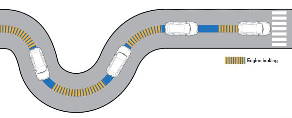 Active-Engine-Brake-on-curve