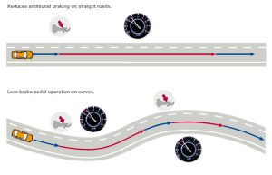 Advantages of Active Engine Brake (Courtesy: Nissan Motor Corporation)