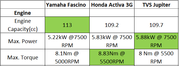 Engine-fascino-vs-activa-3g-vs-jupiter