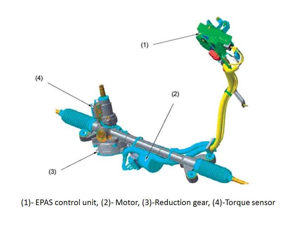 Parts Of Epas Courtesy Auto Service Professional