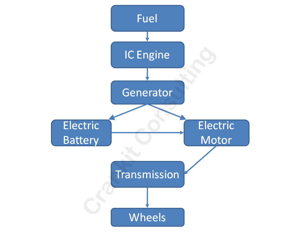 Schematic-of-a-Series-hybrid