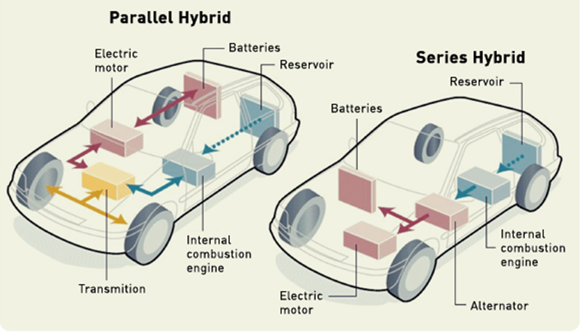 Types-of-hybrid-vehicles