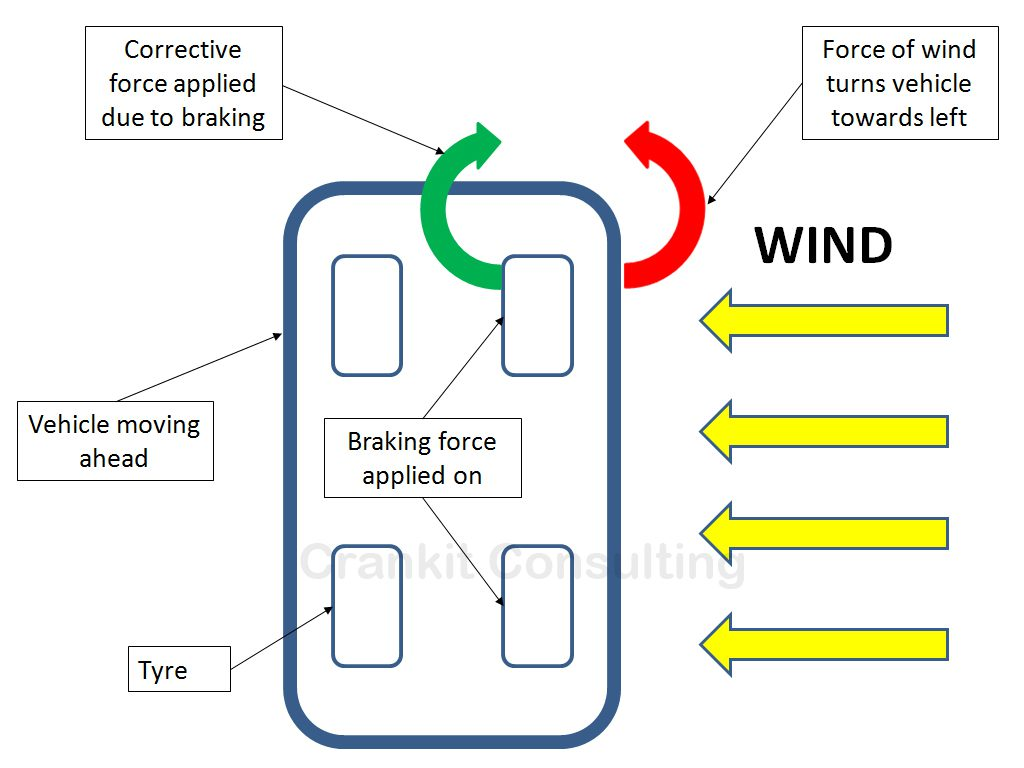Working principle of crosswind assist