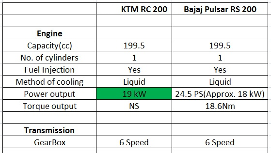 powerpack rc 200 vs rs 200