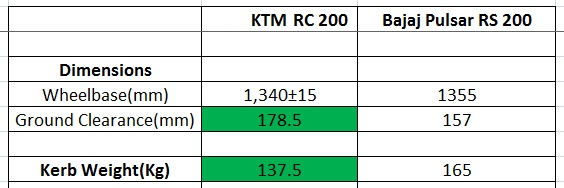 general dimensions rc200 vs rs200