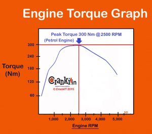 Engine Torque Graph