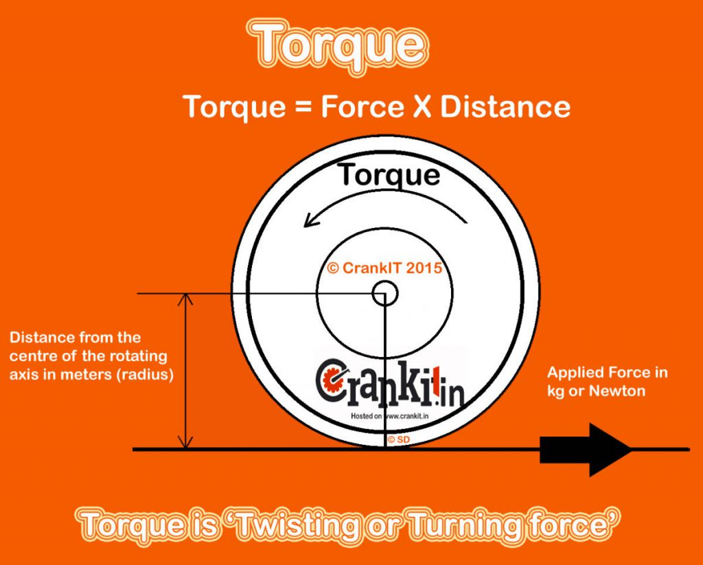 Torque Definition Diagram
