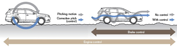 Working-of-Active-Ride-Control
