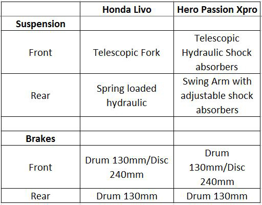 Brakes-and-Suspension-Livo-vs-Xpro