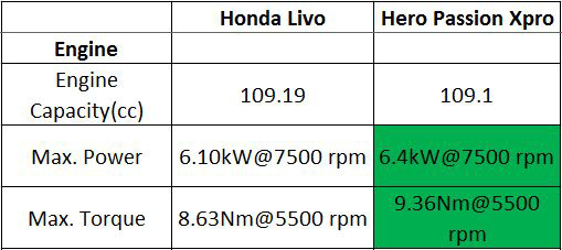 Engine-Comparison-Livo-vs-Xpro