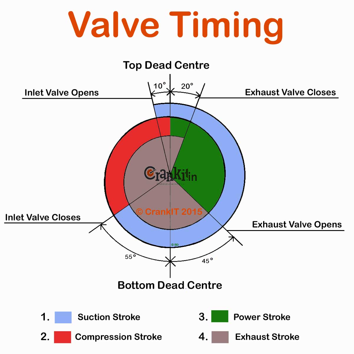 valve timing what is it and how it affects the engine performance rh carbiketech com diesel engine valve timing diagram animation 4 stroke engine valve timing diagram