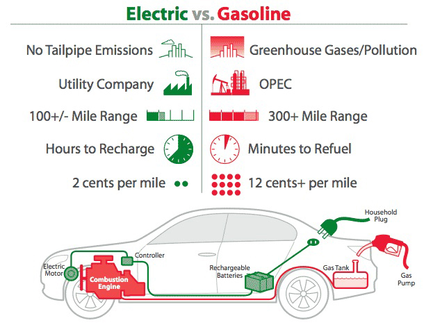 Electric-vs-Gasoline